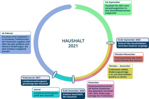 Haushalt 2021 der Stadt Halle (Saale) – Teil 1 – Grundlagen