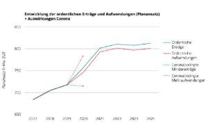 Haushalt 2021 der Stadt Halle (Saale) – Teil 3 – Welche Risiken birgt die Corona-Pandemie für den Haushalt 2021?