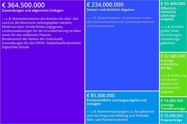 Haushalt 2021 der Stadt Halle (Saale) – Teil 2 – Zusammensetzung
