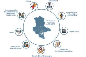 Haushalt 2021 der Stadt Halle (Saale) – Teil 4 – Halle als Oberzentrum