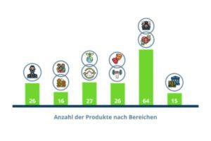 Haushalt 2021 der Stadt Halle (Saale) – Teil 5 – Von Produkten und Leistungen